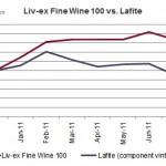 拉菲Lafite的下跌